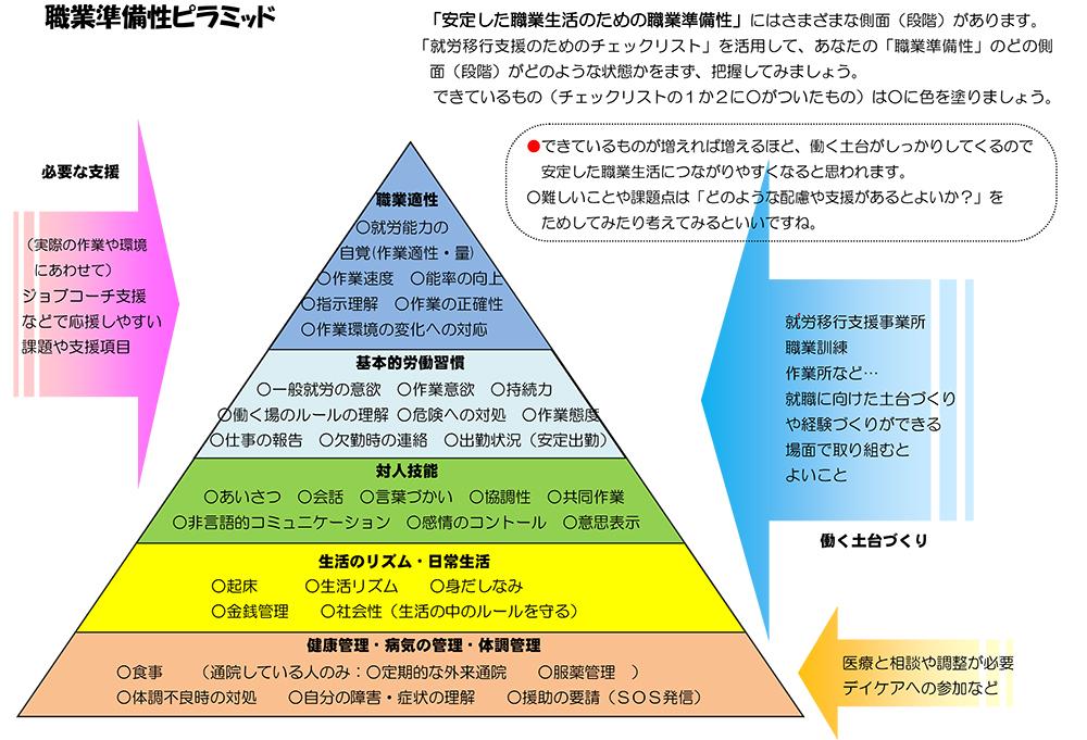 ピラミッドの下段から健康管理>生活リズム>対人技能>基本的労働習慣>職業適性