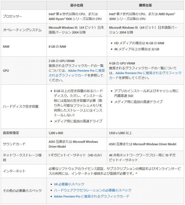 premiereproの推奨スペック表