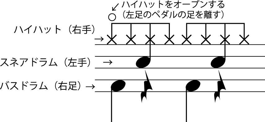 ドラムを叩くための楽譜
