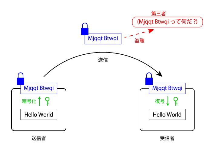 「Hello World」→「Mjqqt Btwqi」として送信