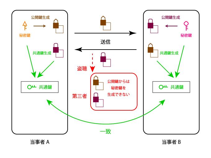 秘密鍵から生成した公開鍵を交換し、受け取った公開鍵と自分の秘密鍵から共通鍵を生成する