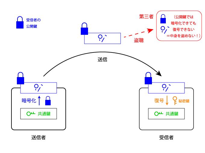 受信者の公開鍵で暗号化すれば受信者本人にしか復号できない