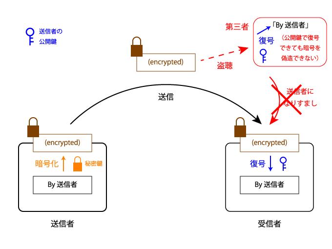送信者の公開鍵で誰でも復号できるが暗号化自体は送信者本人にしかできない