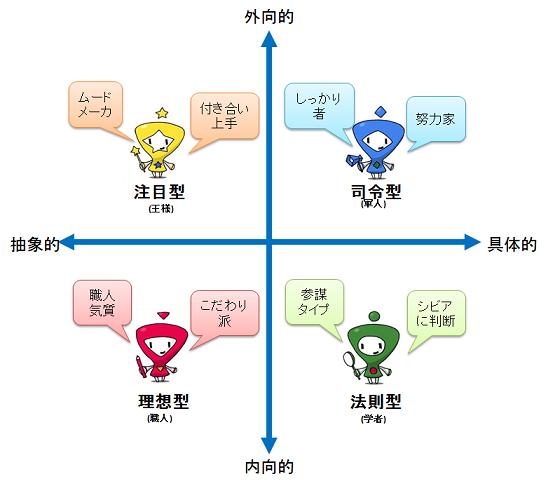 4タイプ分類 具体的・外交的→指令型 抽象的・外交的→注目型 具体的・内向的→法則型 抽象的・内向的→理想型